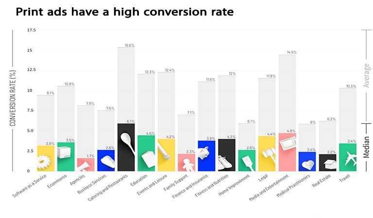 تبلیغات چاپی نرخ تبدیل بالایی دارند