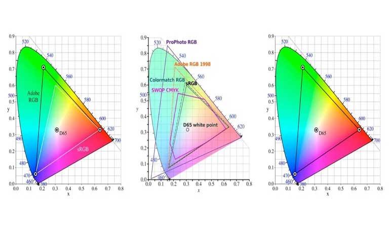 انتخاب یک فضای رنگی برای کار با تصاویر - نحوه ی استفاده از رنگ و جوهر