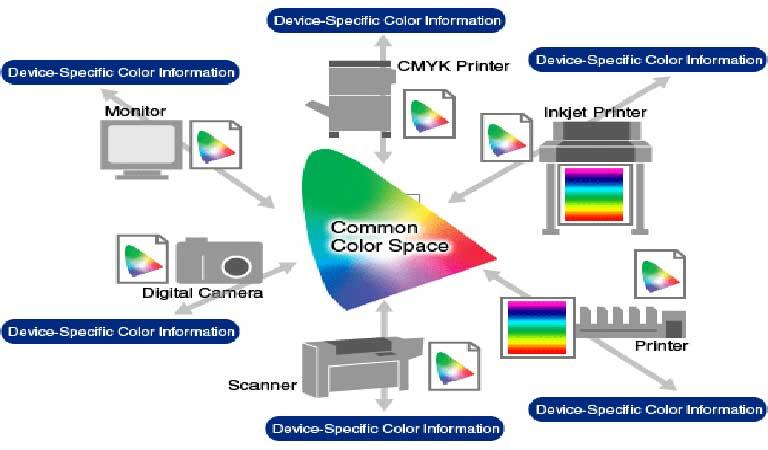 گردش کار رنگ - نحوه ی استفاده از رنگ و جوهر
